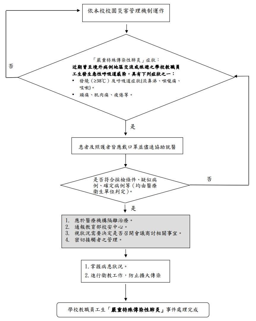 嚴重特殊傳染性肺炎症狀處理流程圖